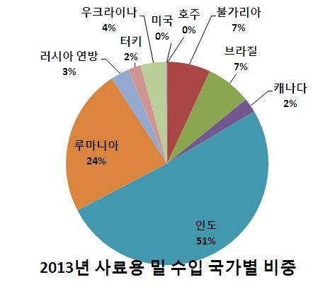 2013사료용밀국가별수입비중.jpg