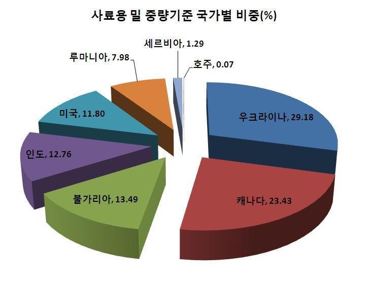 2014년사료용밀수입국가별비중-그래프.JPG