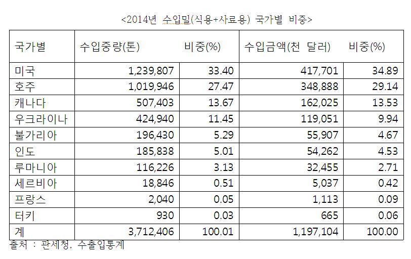 2014년수입밀국가별비중.JPG