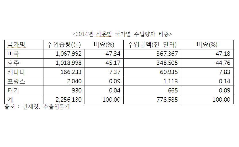 2014년식용밀수입국가별비중.JPG