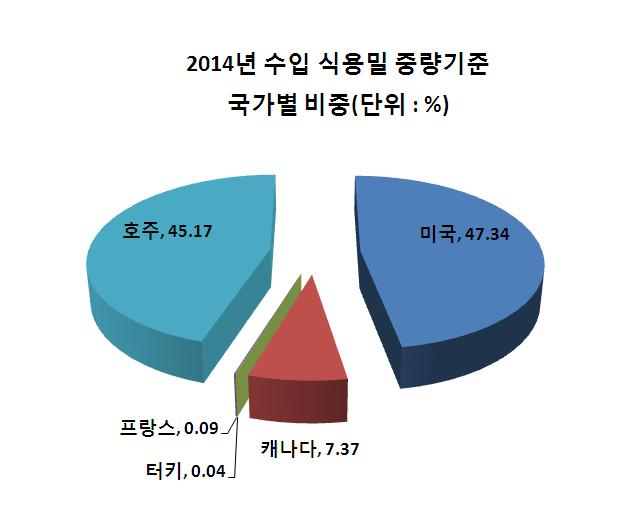 2014년식용밀수입국가별비중-그래프.JPG