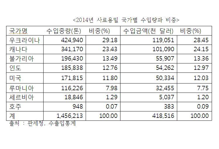 2014년사료용밀수입국가별비중.JPG