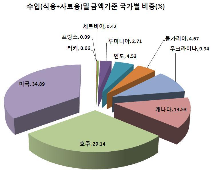 2014년수입밀국가별비중-그래프.JPG