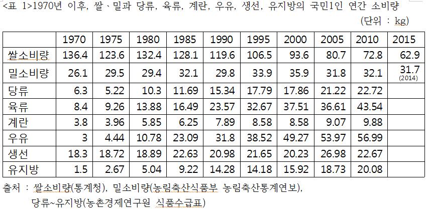 쌀밀당류등소비량변화.png