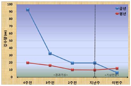 최근강수.png