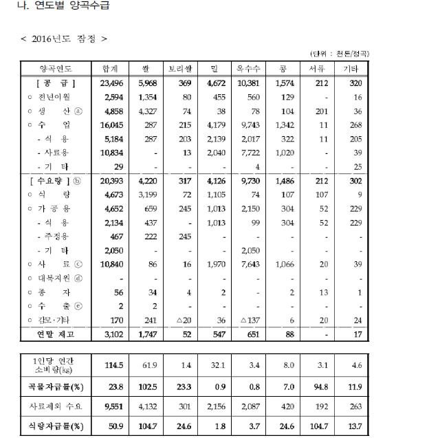 2017년 양정자료.png